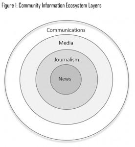 The parameters of ecosystem analysis media the public interest of journalism the next concentric circle as clarke 2014 notes while journalism and news are often used interchangeably the two terms should ccuart Gallery